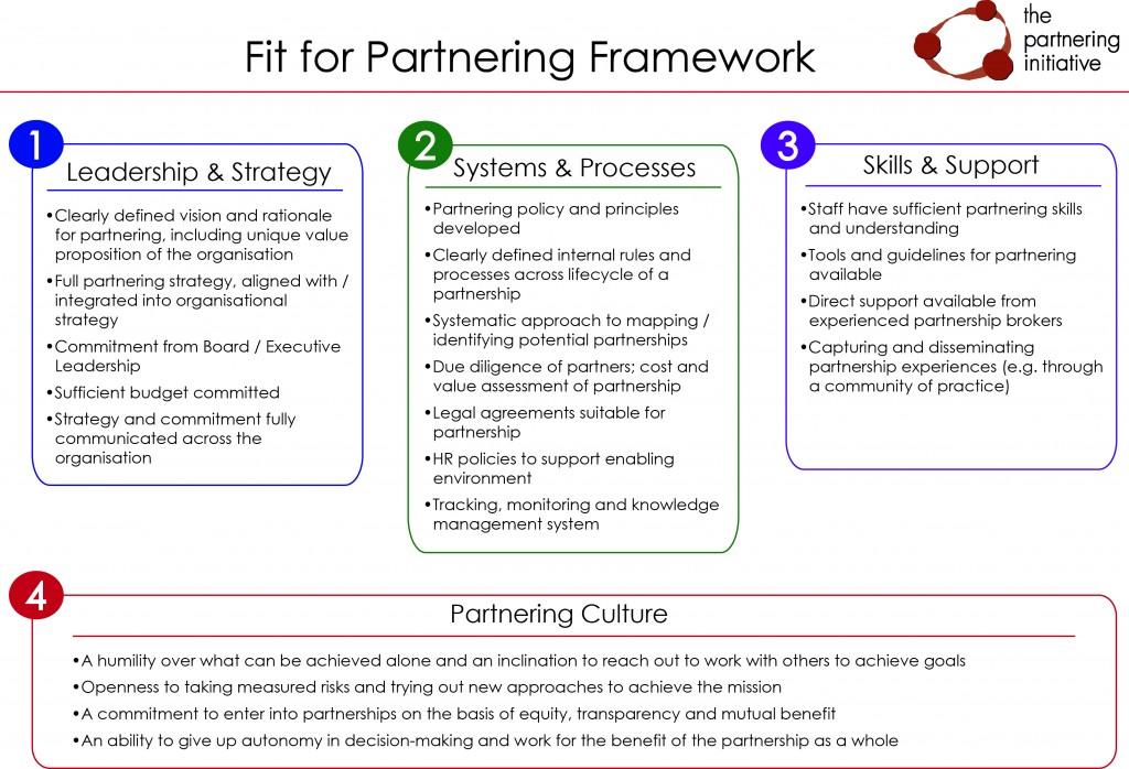 Fit for Partnering Framework