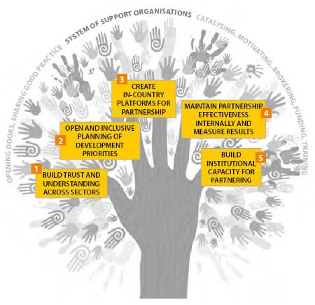 Tree graphic milestones